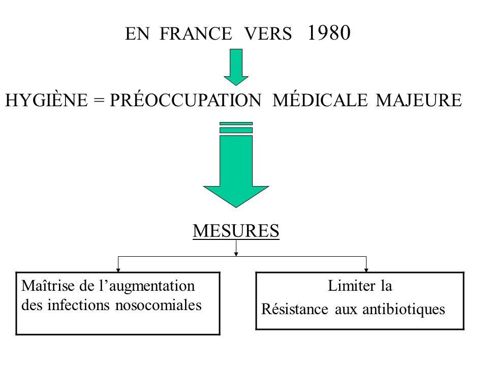 HYGIÈNE = PRÉOCCUPATION MÉDICALE MAJEURE MESURES