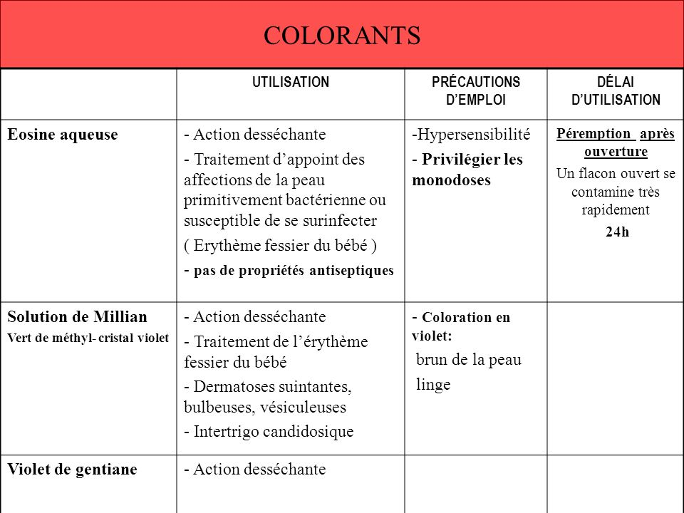 COLORANTS Eosine aqueuse Action desséchante