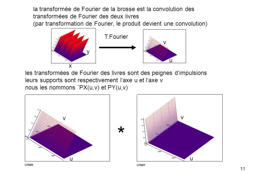 * la transformée de Fourier de la brosse est la convolution des