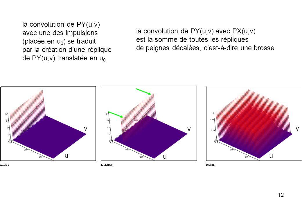 la convolution de PY(u,v)