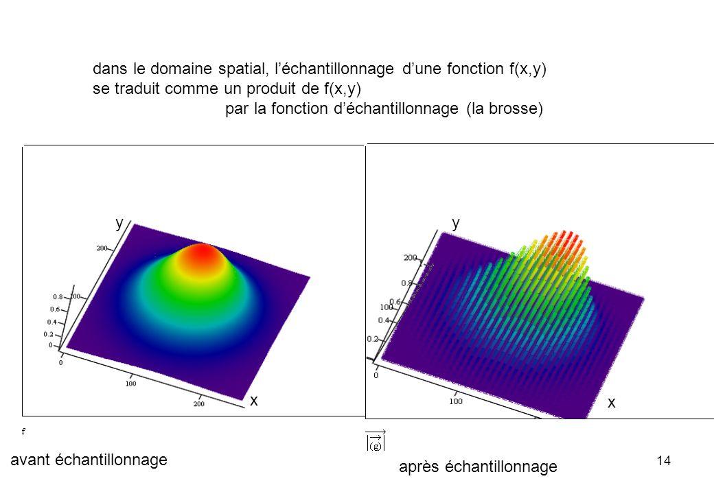 dans le domaine spatial, l'échantillonnage d'une fonction f(x,y)