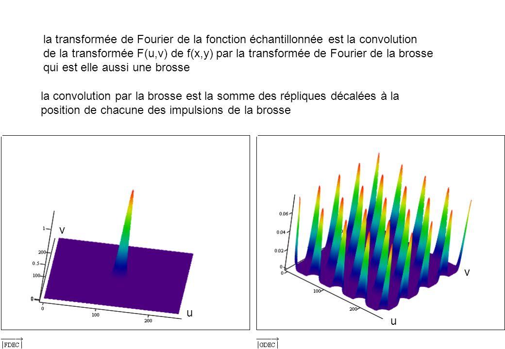 la transformée de Fourier de la fonction échantillonnée est la convolution
