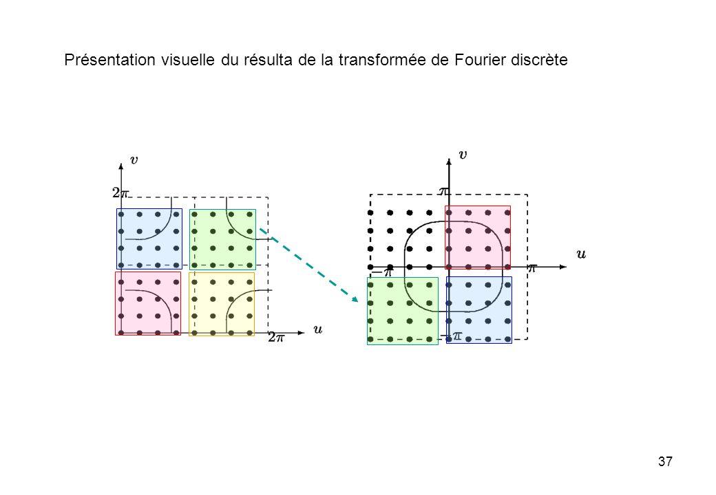 Présentation visuelle du résulta de la transformée de Fourier discrète