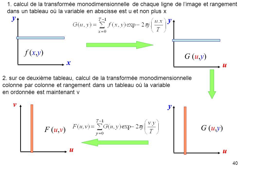 y y f (x,y) G (u,y) x u v y G (u,y) F (u,v) u u