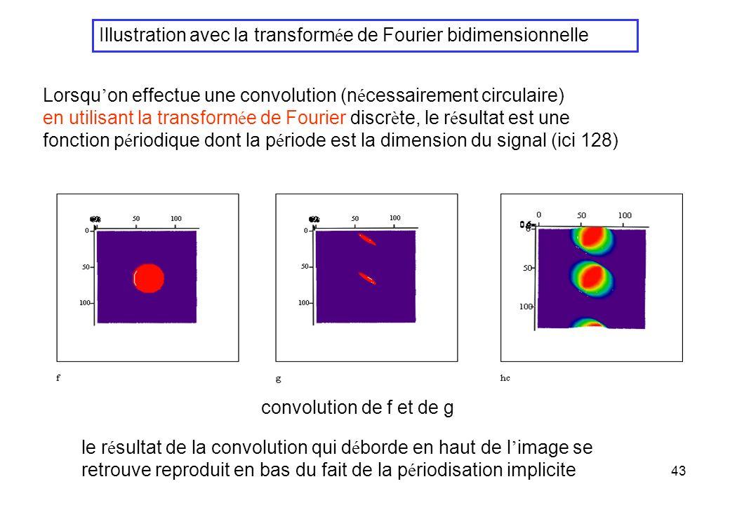 Illustration avec la transformée de Fourier bidimensionnelle