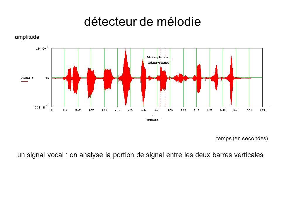 détecteur de mélodie amplitude.