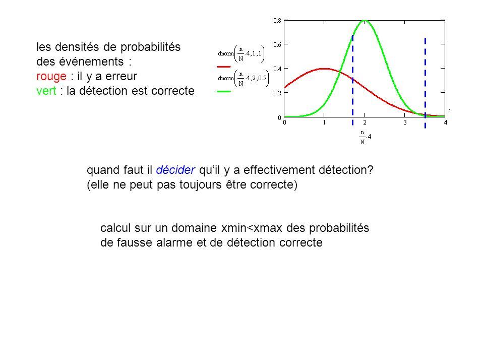 les densités de probabilités