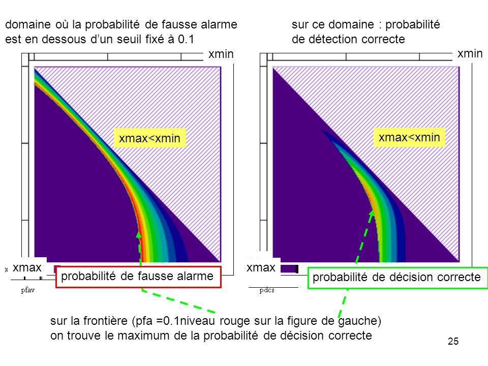 domaine où la probabilité de fausse alarme