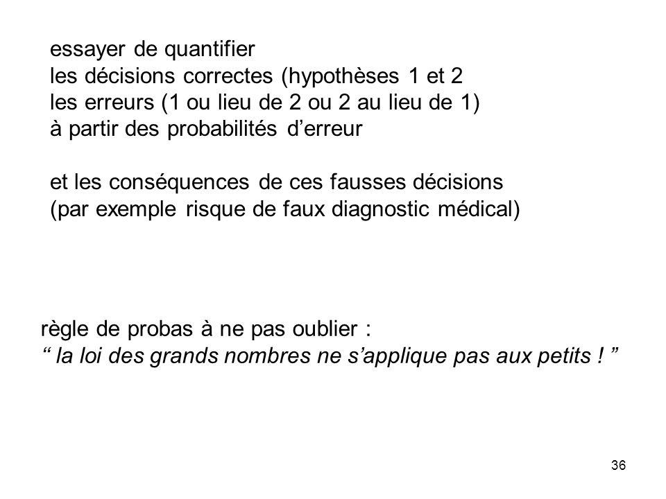 essayer de quantifier les décisions correctes (hypothèses 1 et 2. les erreurs (1 ou lieu de 2 ou 2 au lieu de 1)