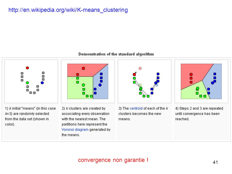 http://en.wikipedia.org/wiki/K-means_clustering convergence non garantie !