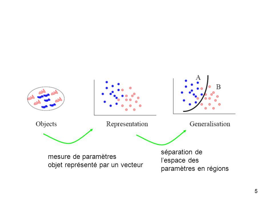 séparation de l'espace des. paramètres en régions.