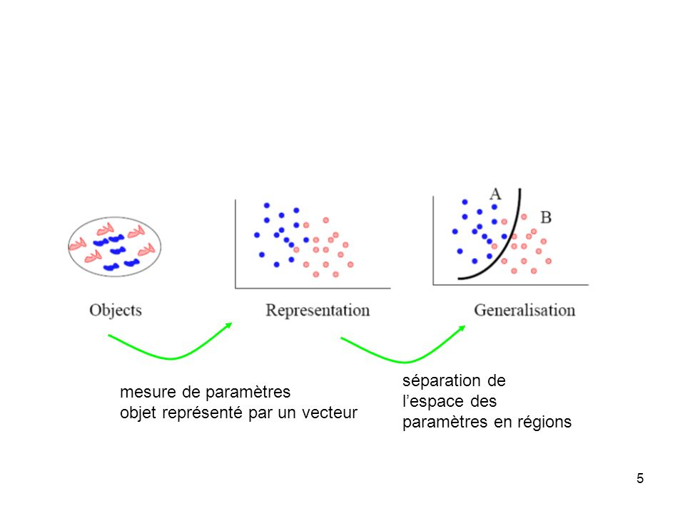 séparation del'espace des.paramètres en régions. mesure de paramètres.