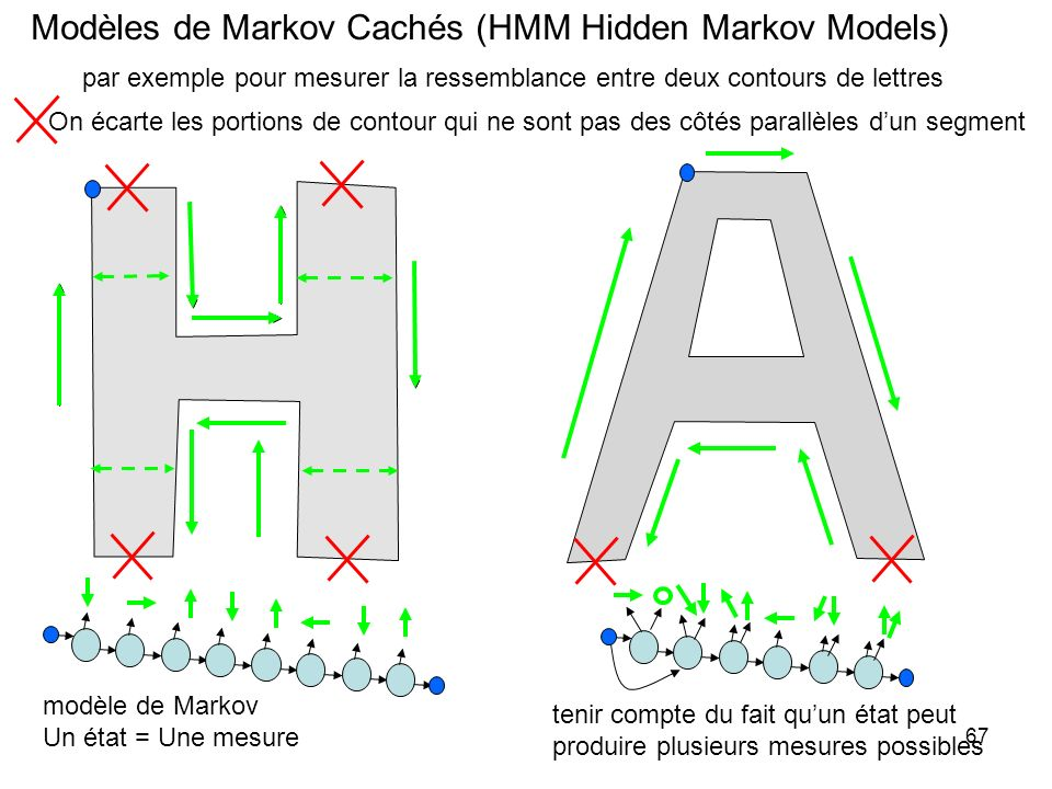 Modèles de Markov Cachés (HMM Hidden Markov Models)