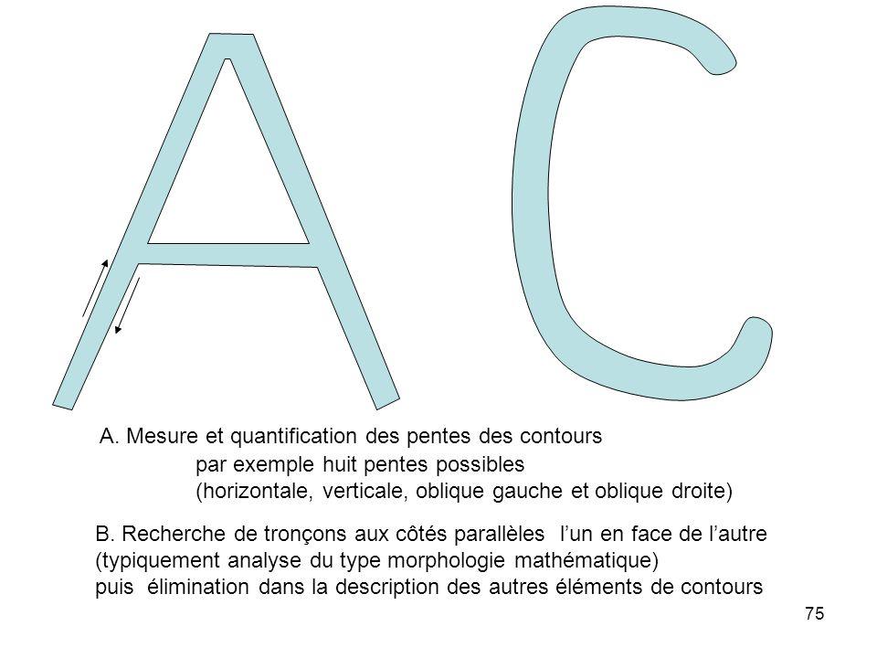 A. Mesure et quantification des pentes des contours