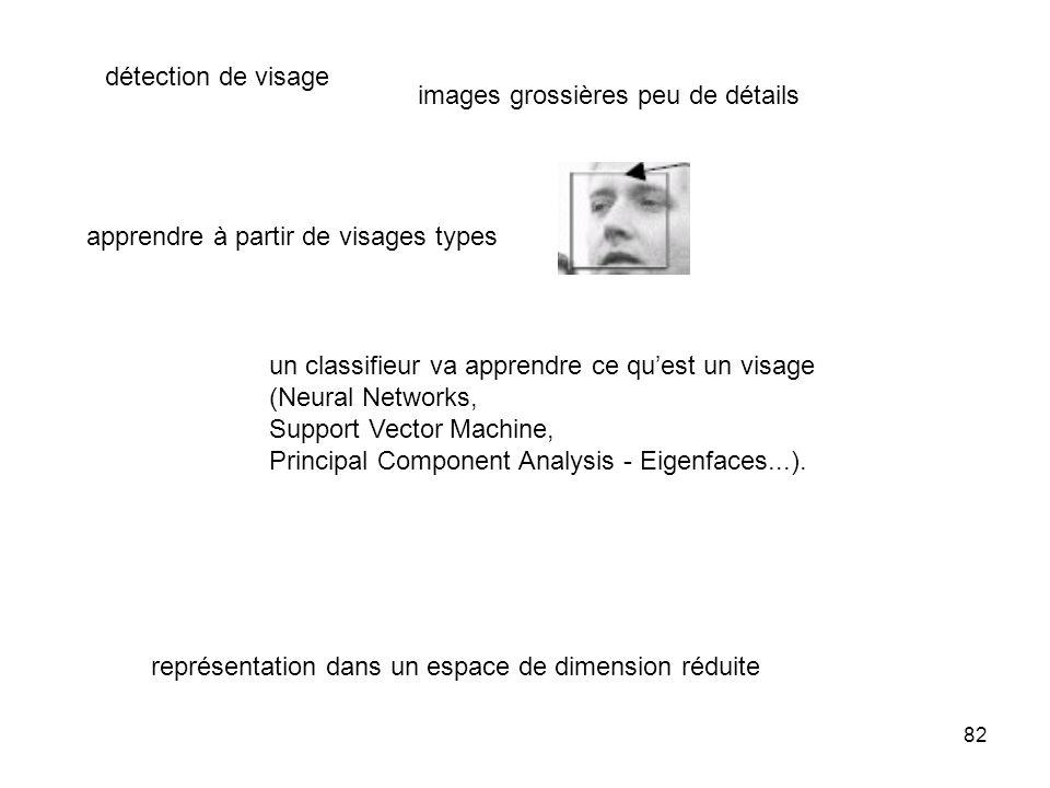détection de visageimages grossières peu de détails. apprendre à partir de visages types. un classifieur va apprendre ce qu'est un visage.