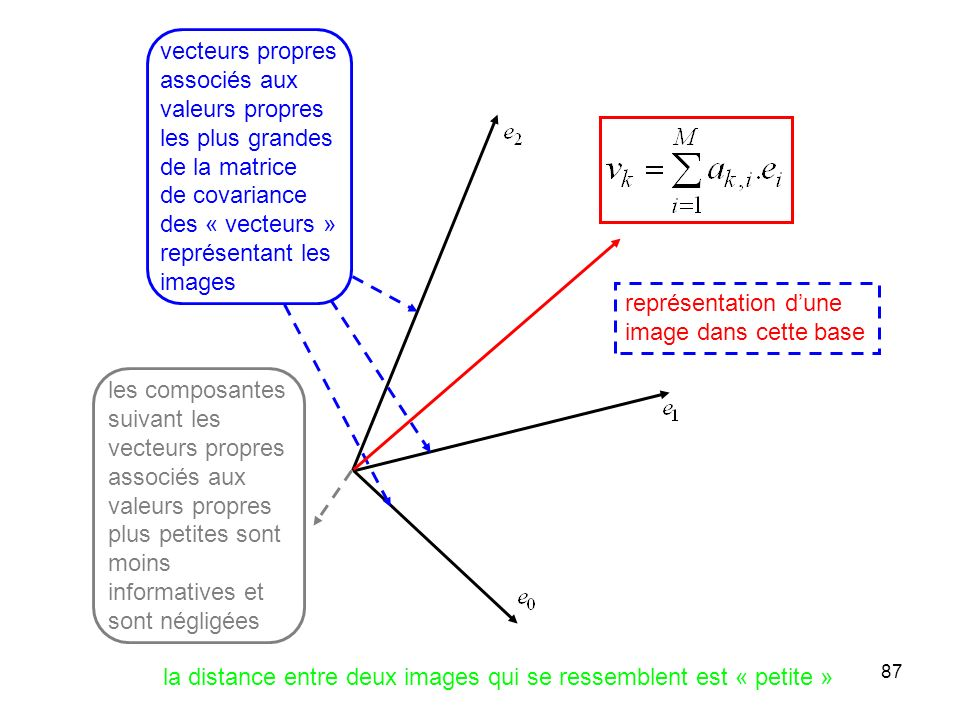vecteurs propres associés aux. valeurs propres. les plus grandes. de la matrice. de covariance.