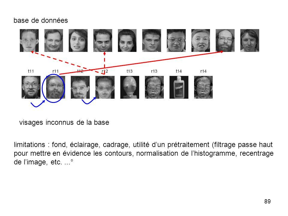 base de données visages inconnus de la base. limitations : fond, éclairage, cadrage, utilité d'un prétraitement (filtrage passe haut.
