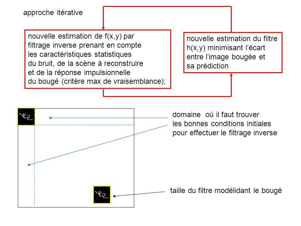 approche itérative nouvelle estimation de f(x,y) par. filtrage inverse prenant en compte. les caractéristiques statistiques.