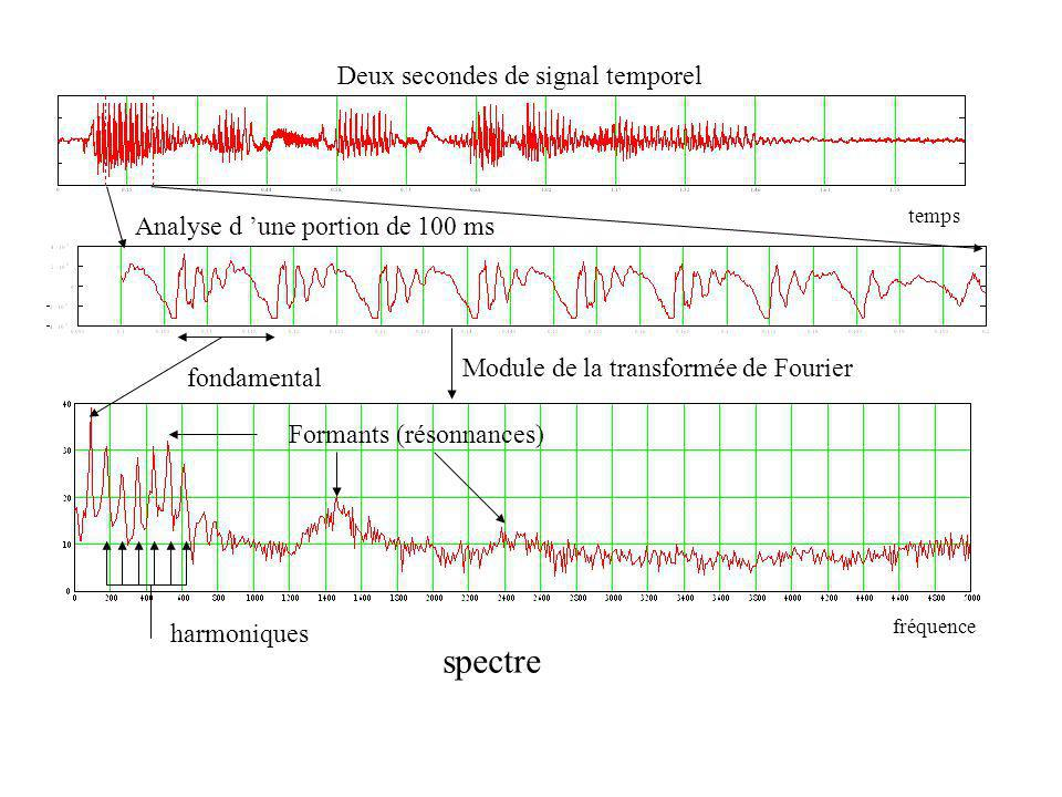 spectre Deux secondes de signal temporel