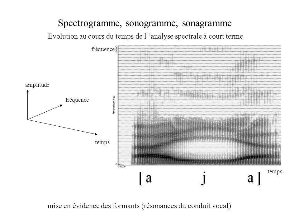 Spectrogramme, sonogramme, sonagramme