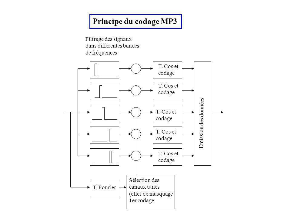 Principe du codage MP3 Filtrage des signaux dans différentes bandes