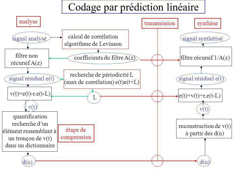 Codage par prédiction linéaire