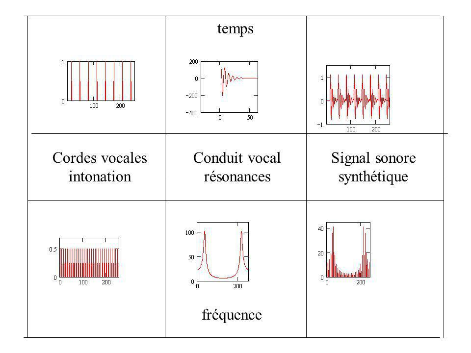temps Cordes vocales intonation Conduit vocal résonances Signal sonore synthétique fréquence