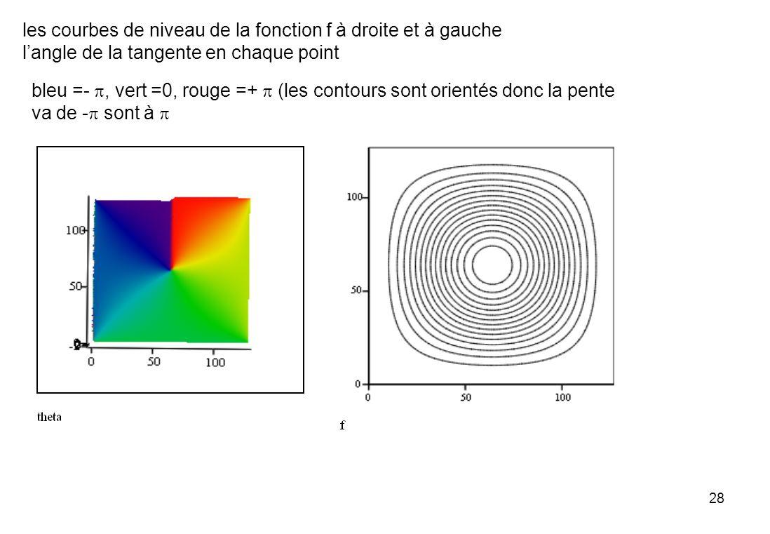 les courbes de niveau de la fonction f à droite et à gauche