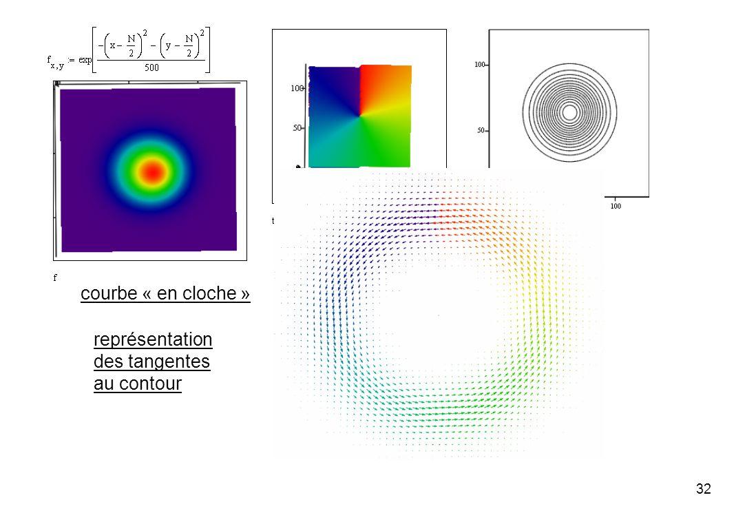 courbe « en cloche » représentation des tangentes au contour