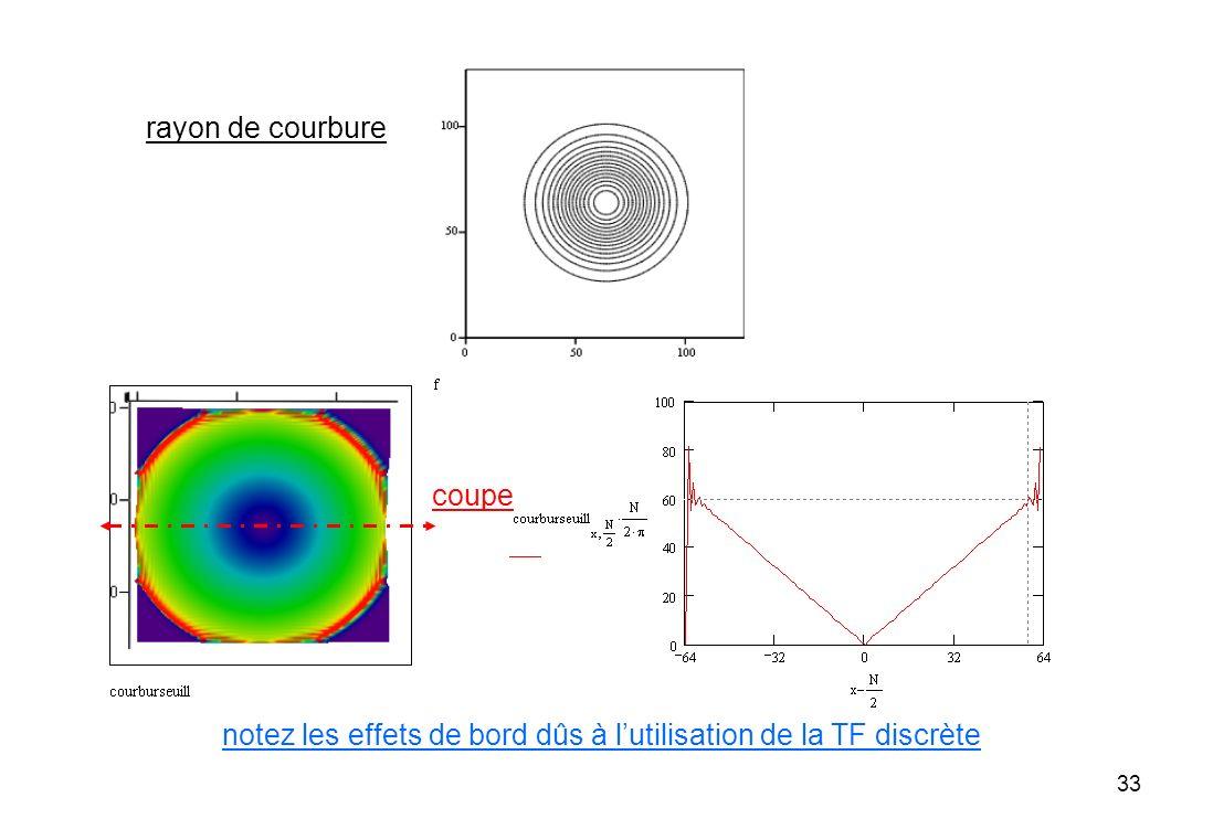 rayon de courbure coupe notez les effets de bord dûs à l'utilisation de la TF discrète