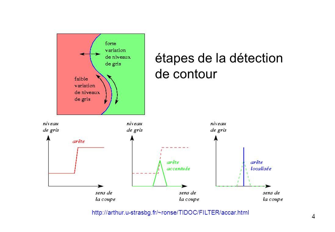 étapes de la détection de contour