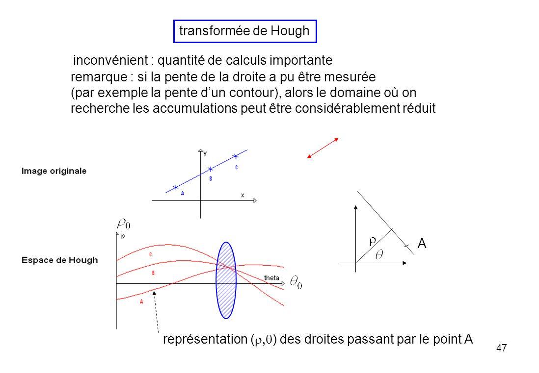 transformée de Hough inconvénient : quantité de calculs importante. remarque : si la pente de la droite a pu être mesurée.
