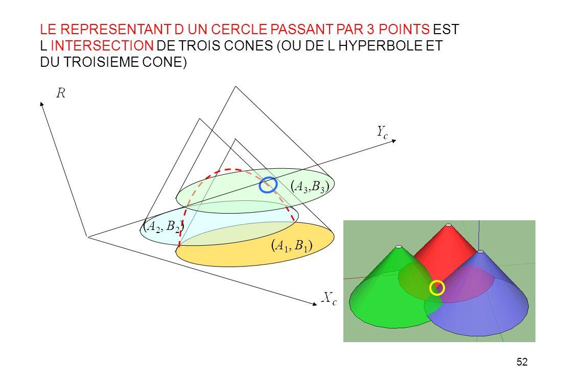 LE REPRESENTANT D UN CERCLE PASSANT PAR 3 POINTS EST