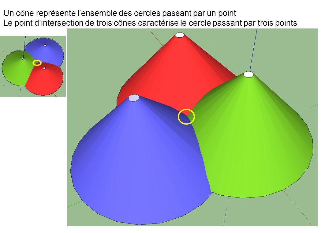 Un cône représente l'ensemble des cercles passant par un point