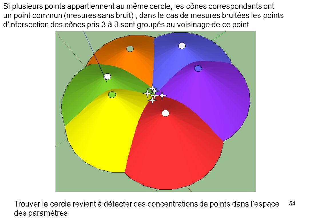 Si plusieurs points appartiennent au même cercle, les cônes correspondants ont