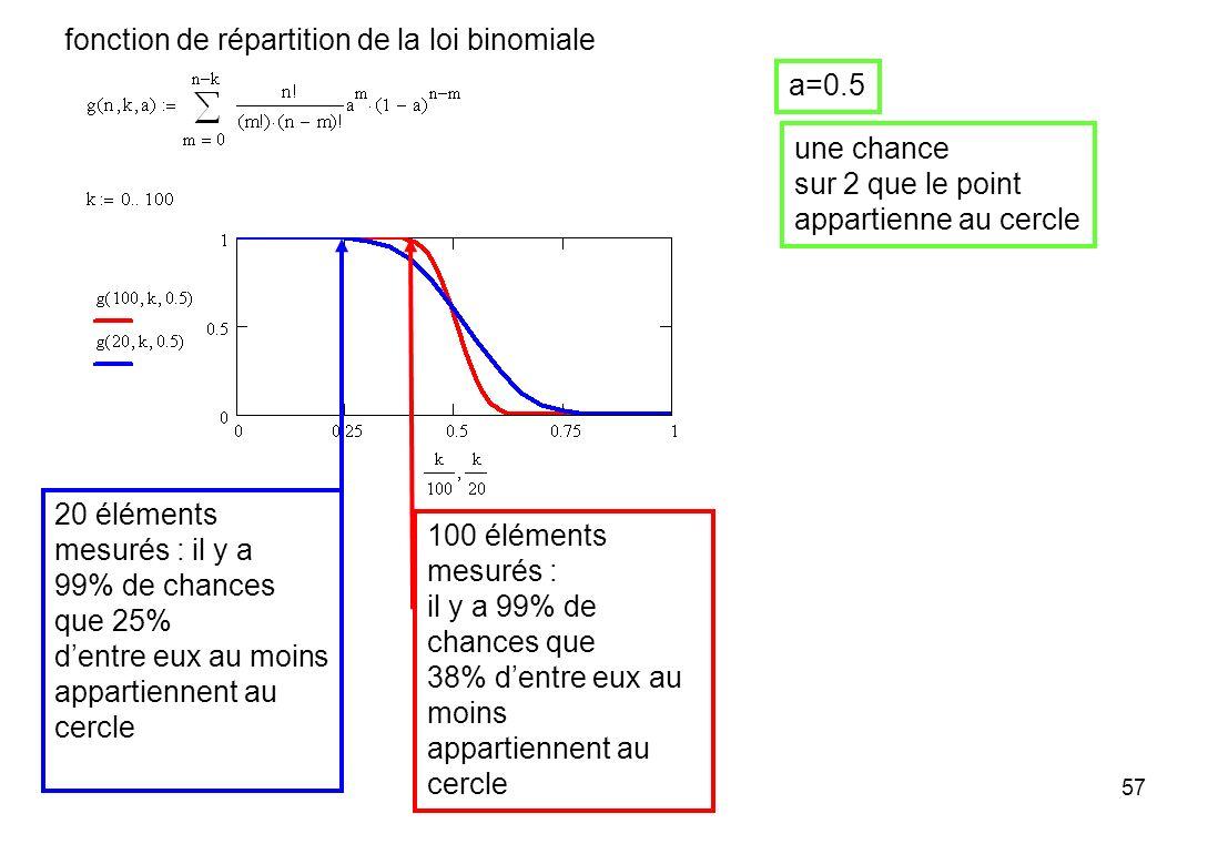 fonction de répartition de la loi binomiale