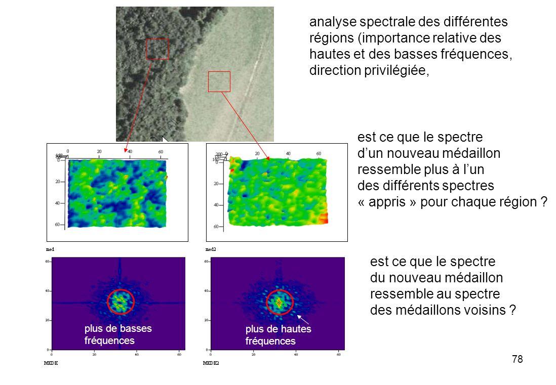 analyse spectrale des différentes régions (importance relative des