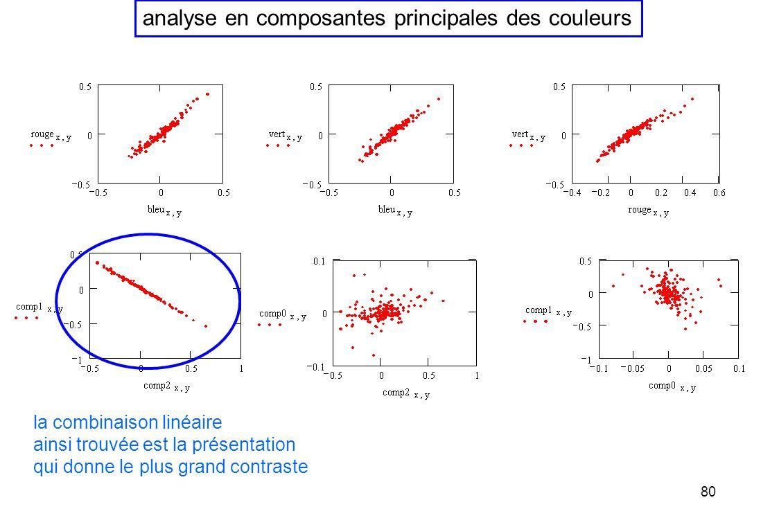 analyse en composantes principales des couleurs