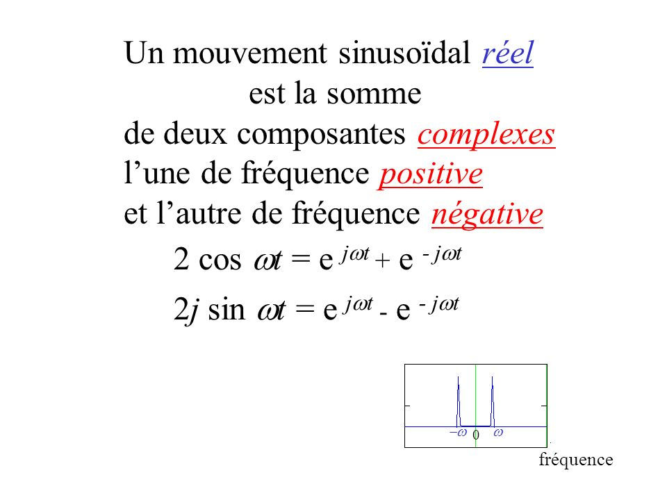 condition de nyquist 1 Un mouvement sinusoïdal réel est la somme