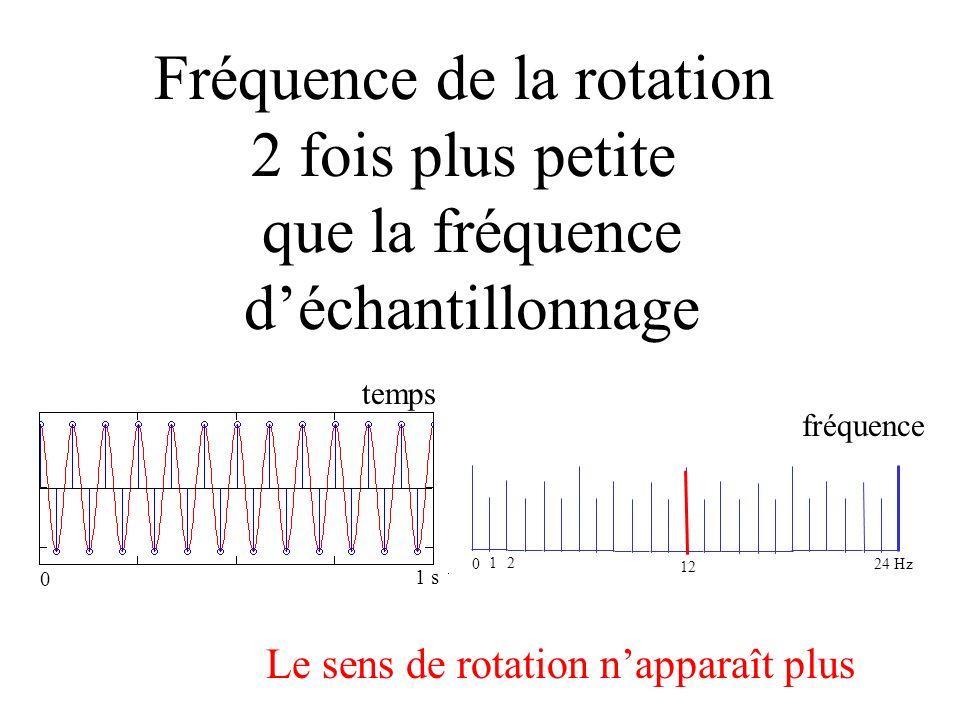 Fréquence de la rotation