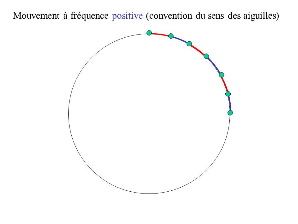 Mouvement à fréquence positive (convention du sens des aiguilles)