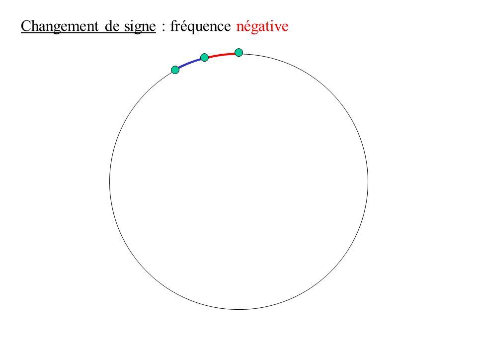 Changement de signe : fréquence négative