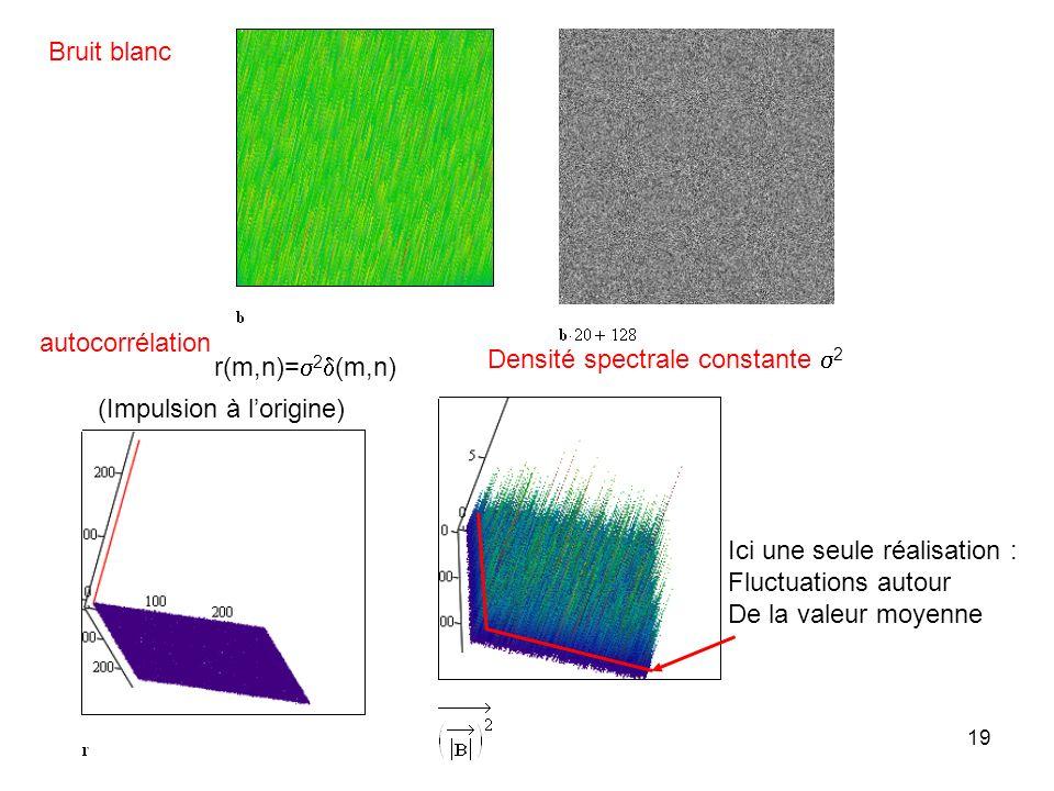 Bruit blanc autocorrélation. Densité spectrale constante s2. r(m,n)=s2d(m,n) (Impulsion à l'origine)