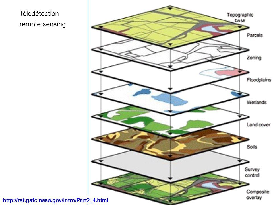 télédétection remote sensing