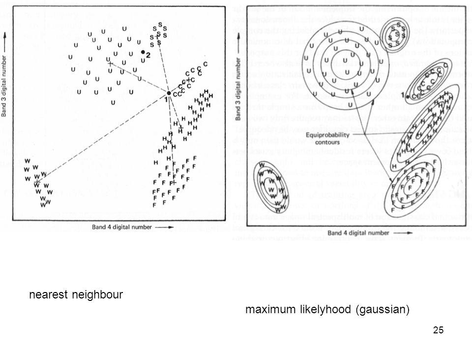 nearest neighbour maximum likelyhood (gaussian)