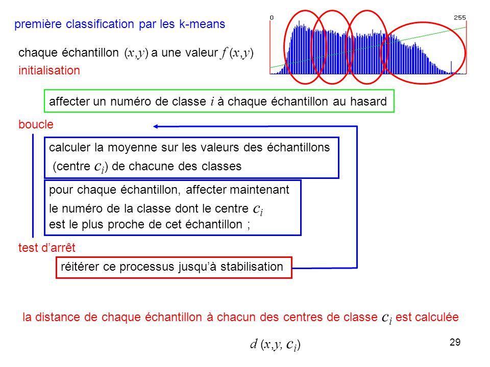 d (x,y, ci) première classification par les k-means