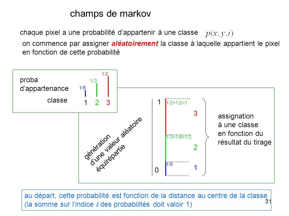 champs de markov chaque pixel a une probabilité d'appartenir à une classe.