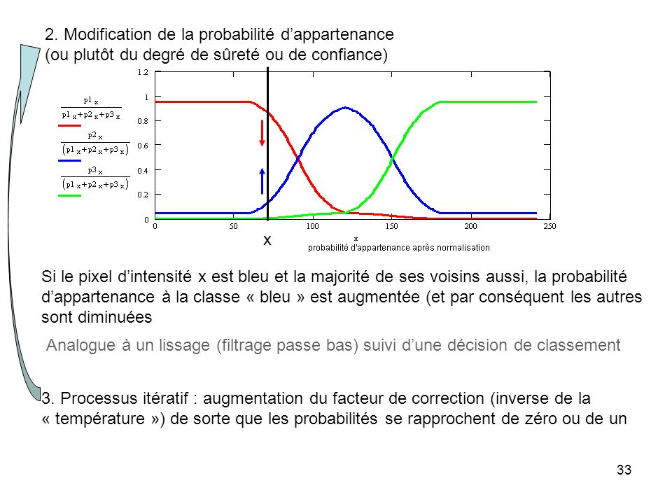 2. Modification de la probabilité d'appartenance