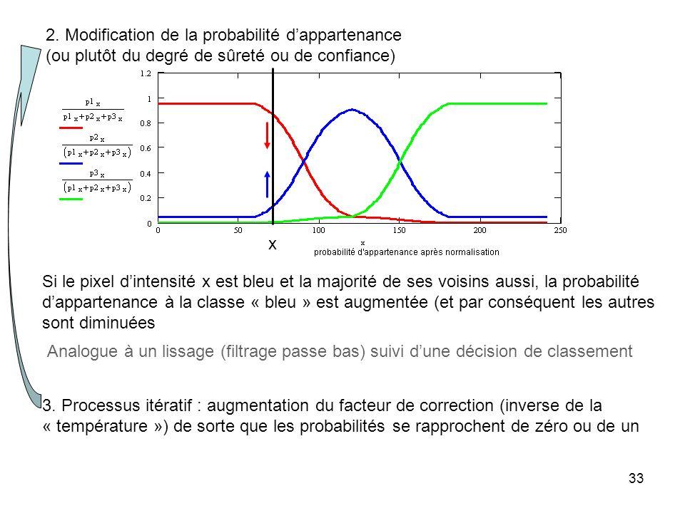 2. Modification de la probabilité d'appartenance