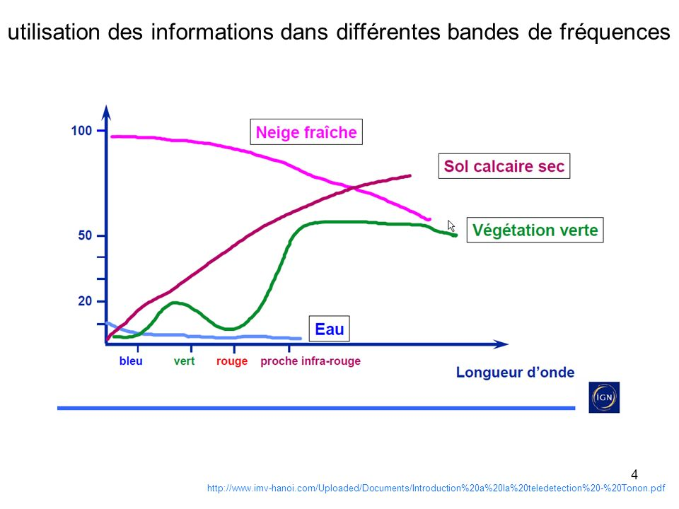 utilisation des informations dans différentes bandes de fréquences
